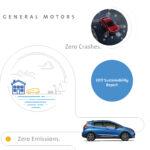 GM presenta su Reporte de Sustentabilidad 2017