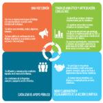 Lanzamiento de la Alianza para la Acción Climática Argentina
