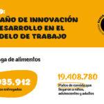 Más de 167.000 personas por día fueron ayudadas por el BDA de Buenos Aires en 2019